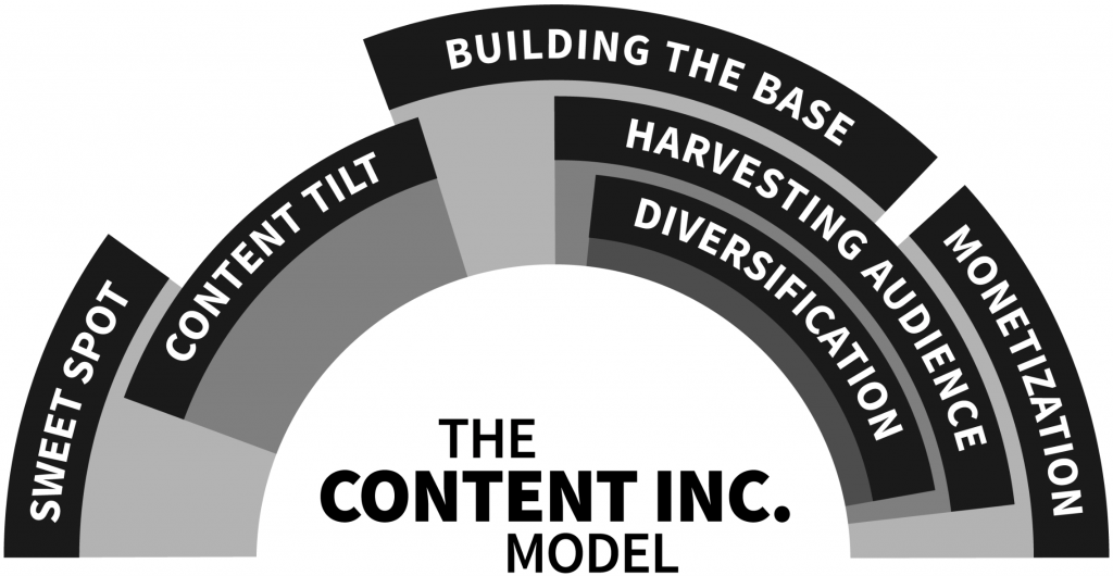 Interview with Joe Pulizzi about the Future of Content & his book Content Inc.